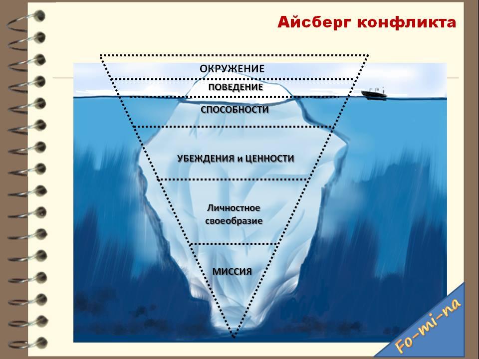 Марина Фомина - модель айсберг конфликта