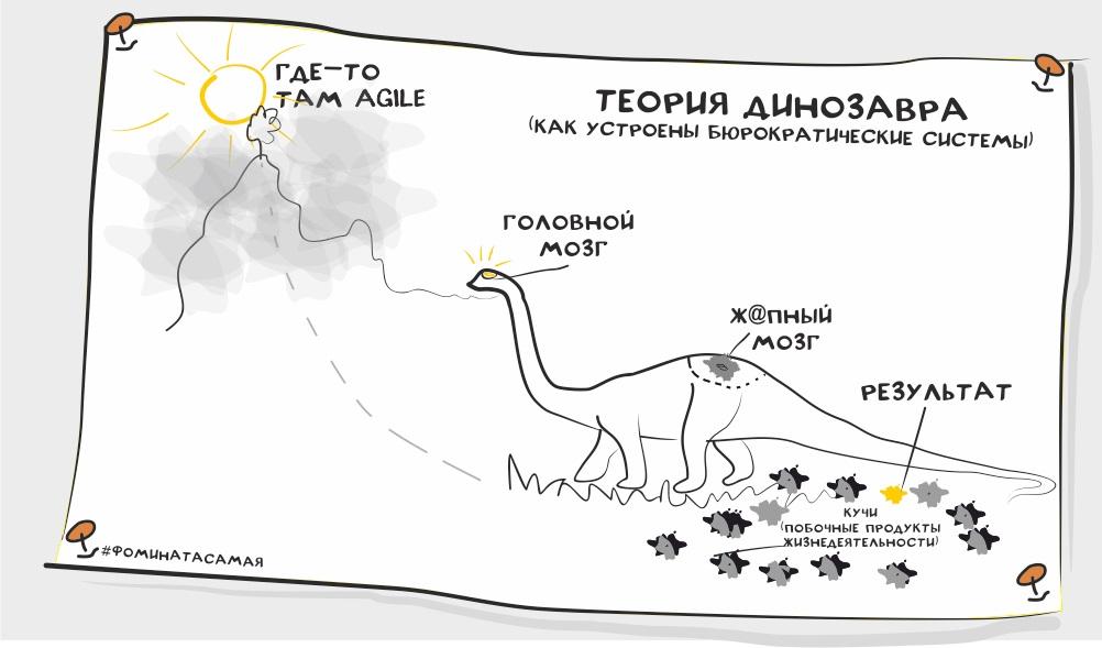 Марина Фомина Теория динозавра