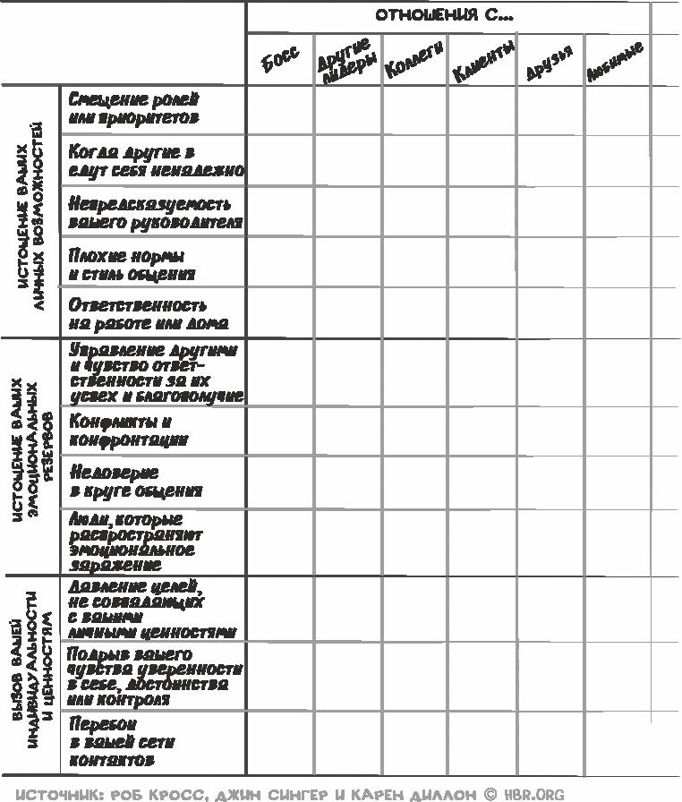 Микро-стрессы, таблица