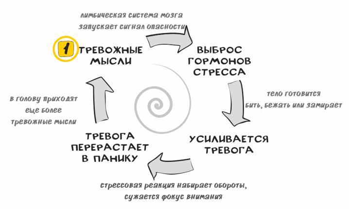 Круг тревоги - Марина Фомина