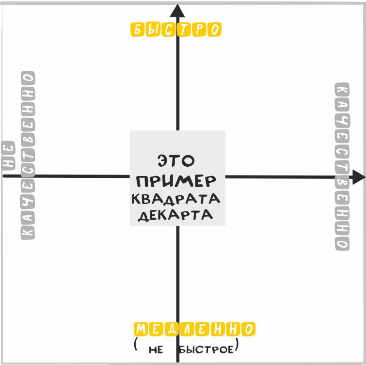 Приммер квадрата Декарта