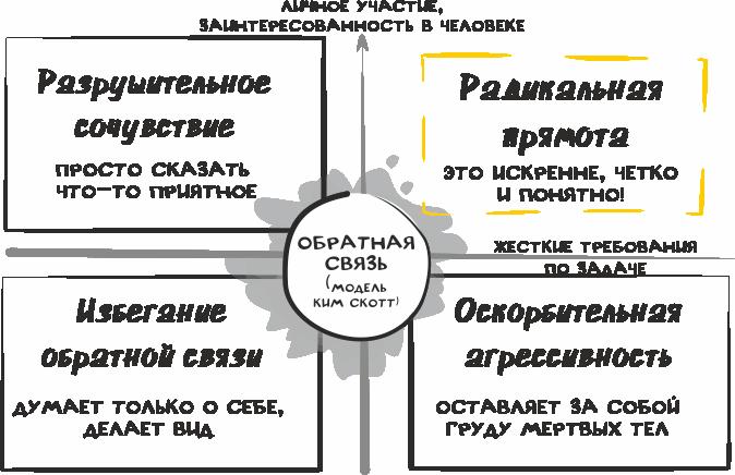 Обратная связь - Марина Фомина